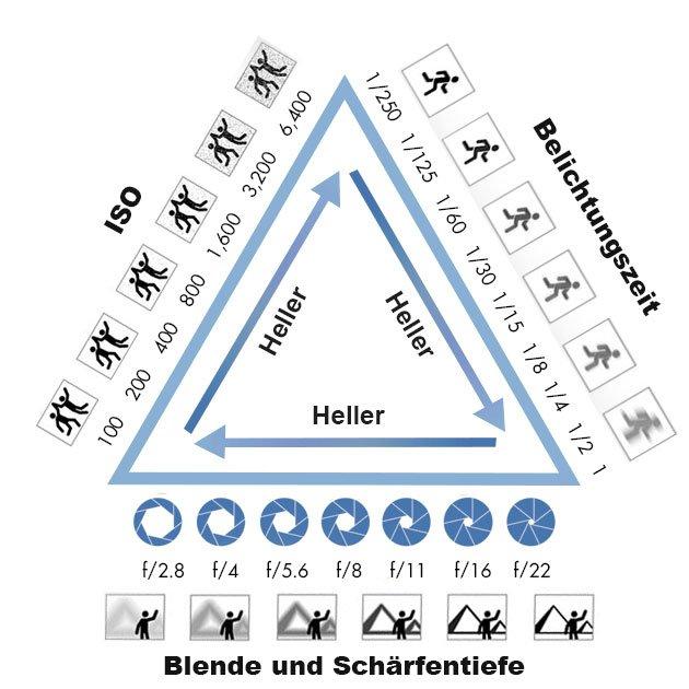 Manuelle Kameraeinstellungen anhand einer Infografik zum Verständnis der Zusammenhänge zwischen Blende, Belichtungszeit und Empfindlichkeit erklärt