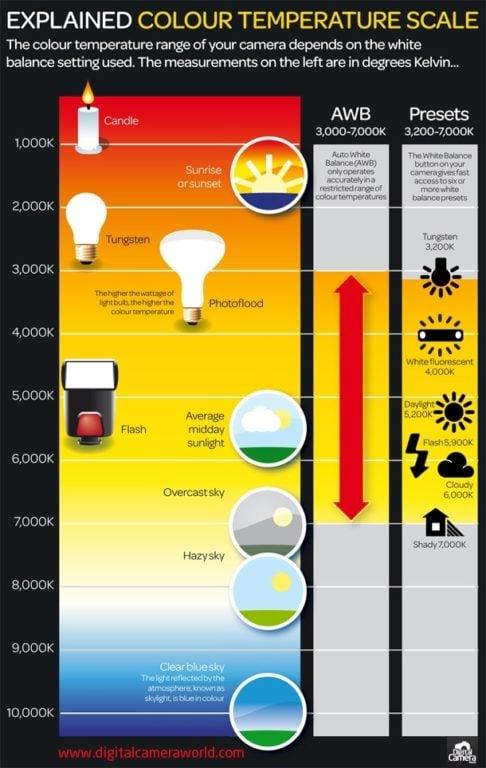 Sonnenuntergänge fotografieren - Infografik zur Farbtemperatur